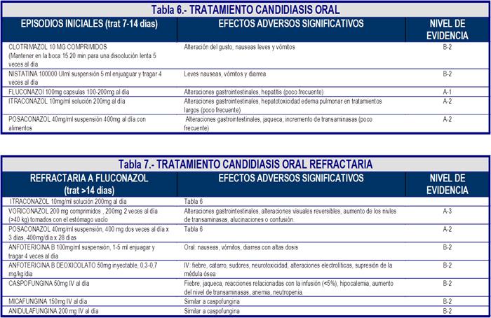 Tratamiento candidiasis oral