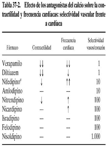 mecanismo de acción bloqueadores de los canales de calcio en la dieta para la hipertensión