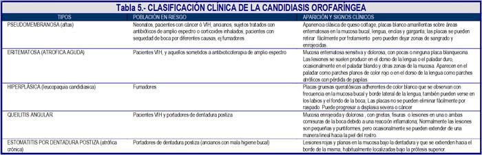 micosis oral por candida